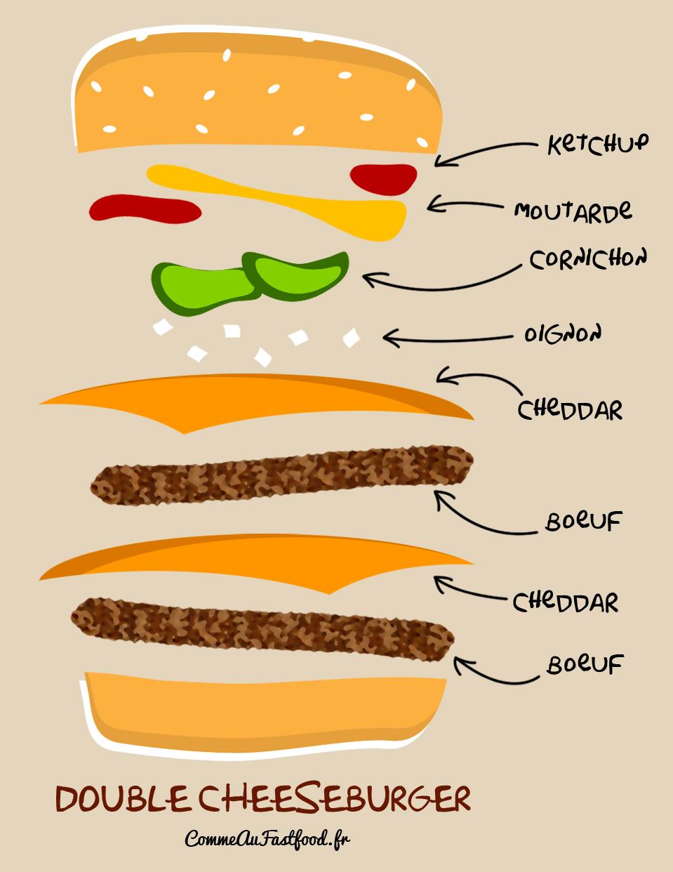 Super Composition du double cheeseburger • Comme au fast food VE38