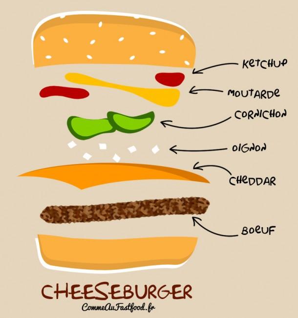 Assemblage du cheeseburger